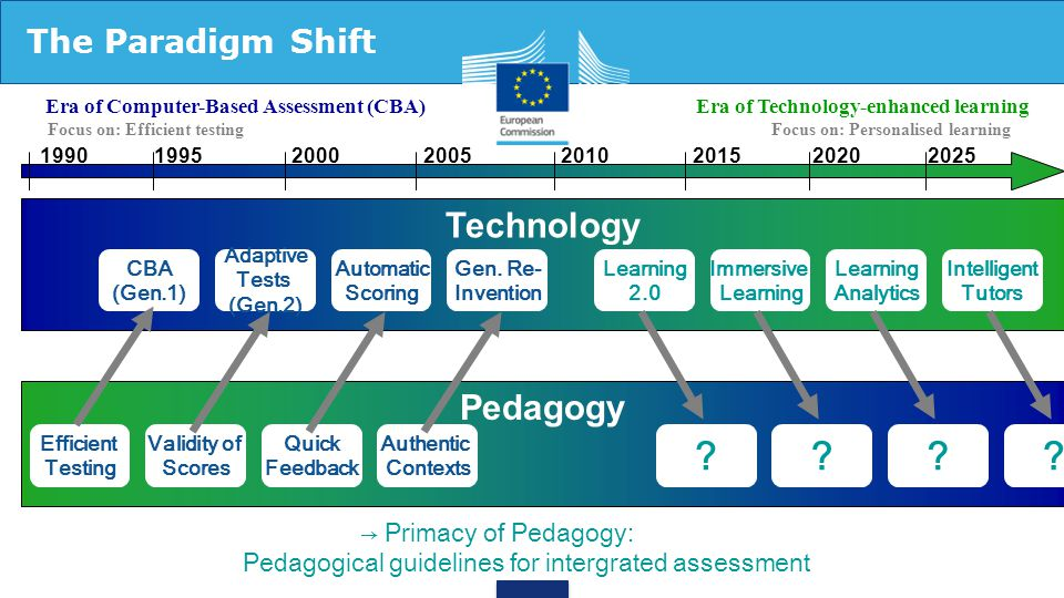 The Paradigm Shift Technology 1990 1995 2000 2005 2010 2015 2020 2025 Focus on: Efficient testingFocus on: Personalised learning Era of Computer-Based
