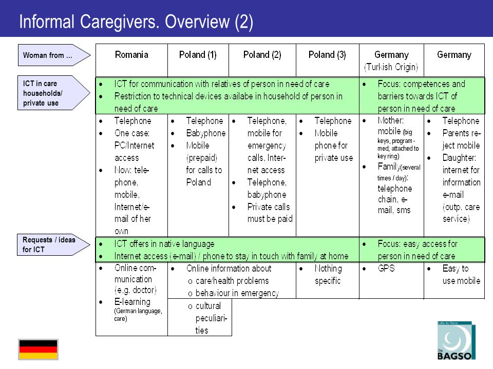Informal Caregivers.