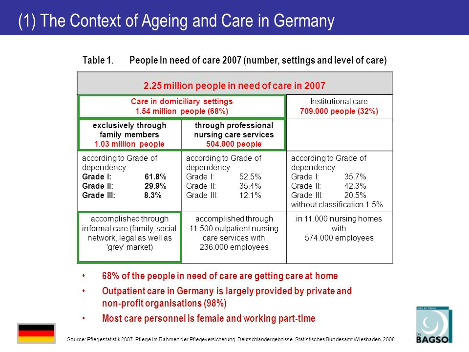 (1) The Context of Ageing and Care in Germany Table 1.