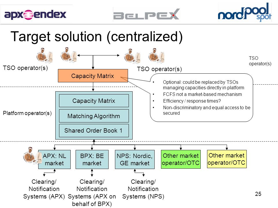 25 Target solution (centralized) Shared Order Book 1 Matching Algorithm APX: NL market Clearing/ Notification Systems (APX) TSO operator(s) Capacity M