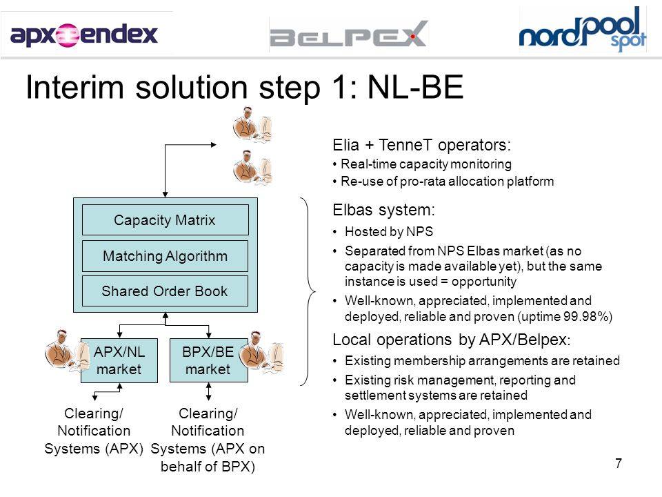 7 Interim solution step 1: NL-BE Shared Order Book Matching Algorithm APX/NL market Clearing/ Notification Systems (APX) Elia + TenneT operators: Real