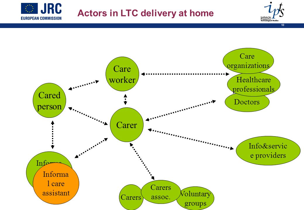 10 Cared person Care worker Doctors Healthcare professionals Care organizations Carer Carers Voluntary groups Carers assoc. Informa l care assistant I