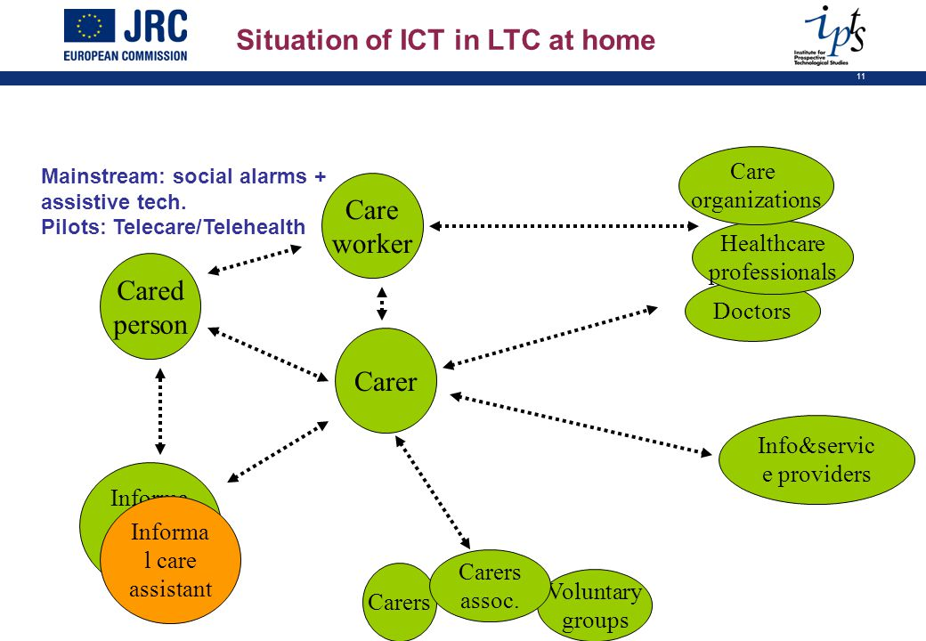 11 Situation of ICT in LTC at home Cared person Care worker Doctors Healthcare professionals Care organizations Mainstream: social alarms + assistive