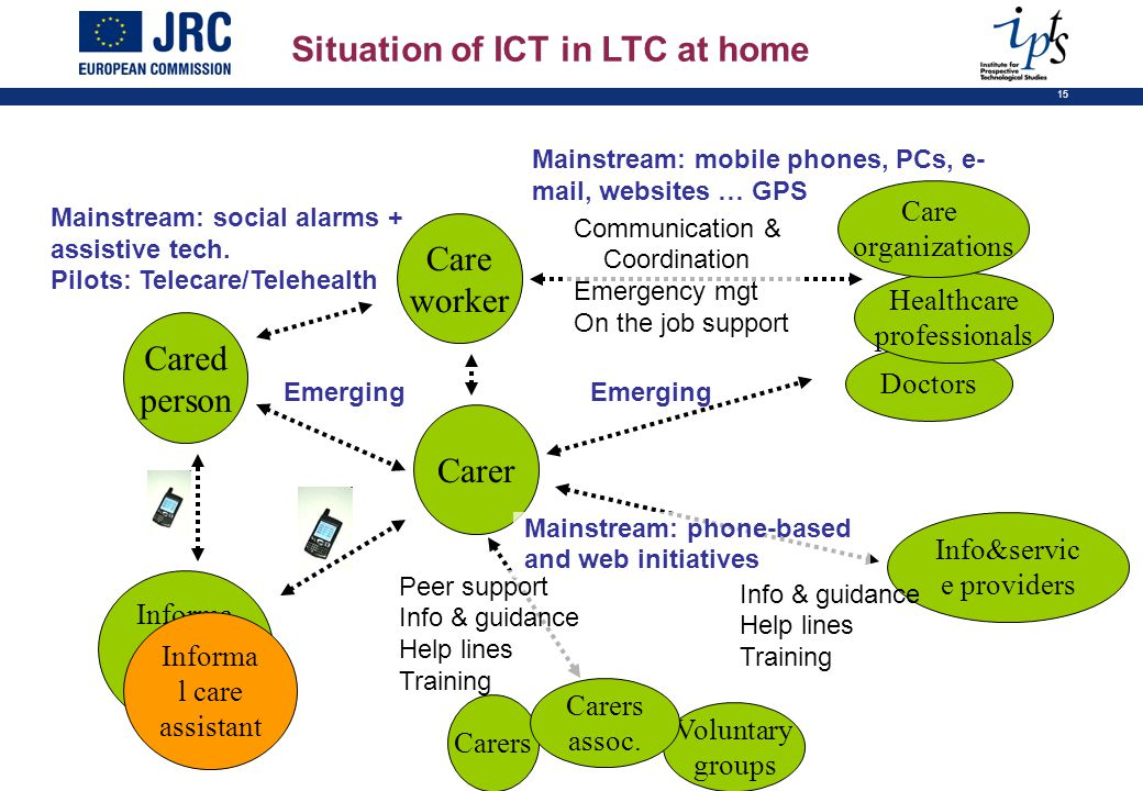 15 Situation of ICT in LTC at home Cared person Care worker Doctors Healthcare professionals Care organizations Mainstream: social alarms + assistive