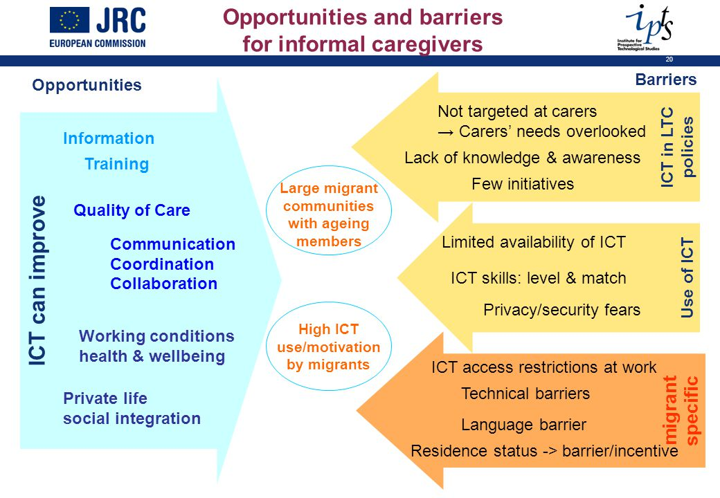 20 ICT can improve Quality of Care Communication Coordination Collaboration Information Training Private life social integration Working conditions he