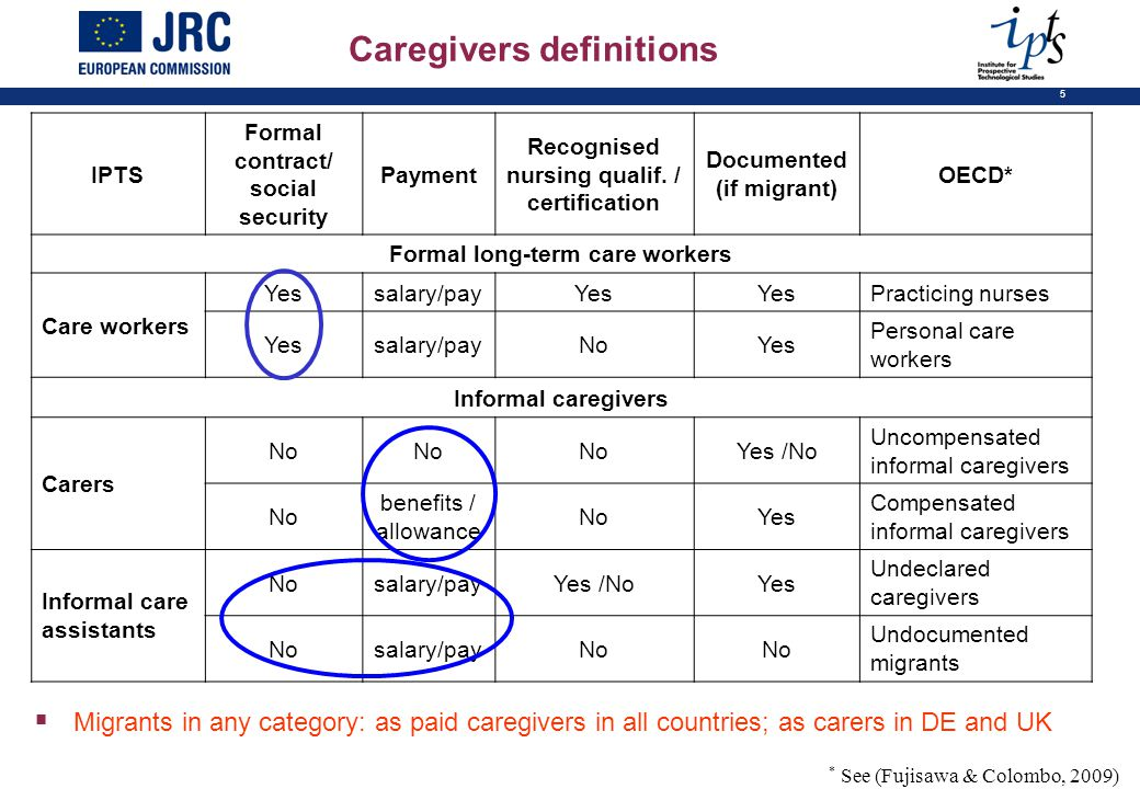 5 IPTS Formal contract/ social security Payment Recognised nursing qualif.