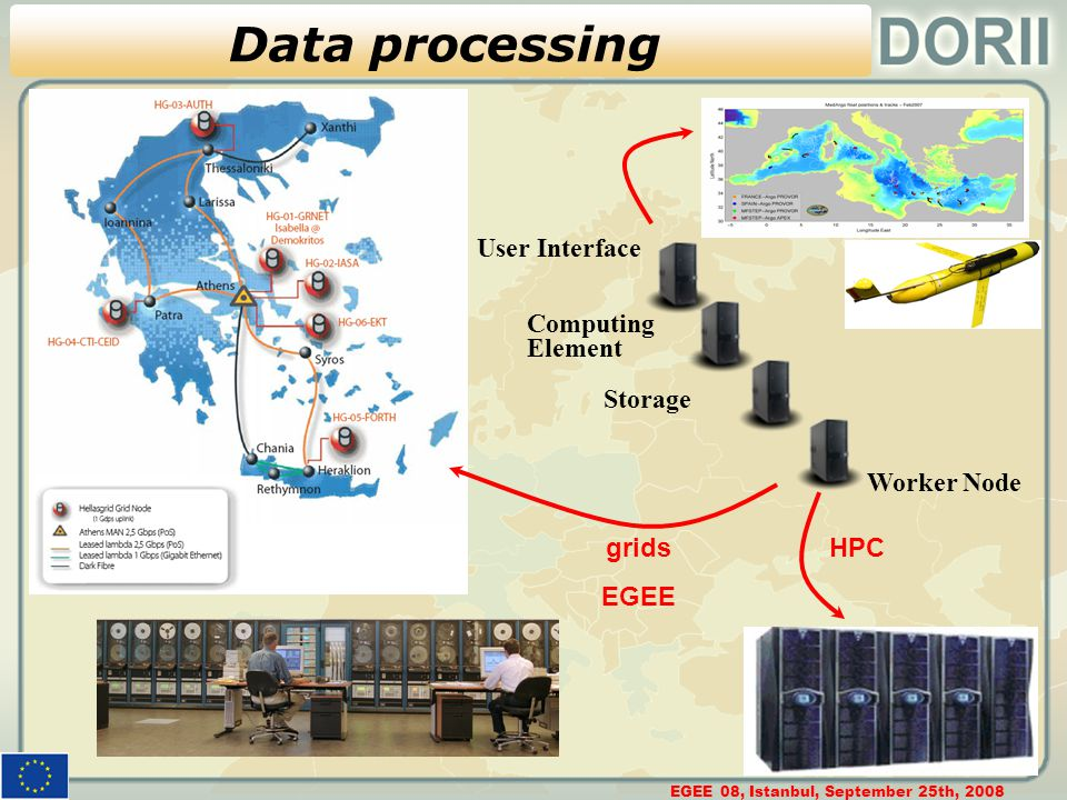 EGEE 08, Istanbul, September 25th, 2008 10 Data processing User Interface Computing Element Storage Worker Node grids EGEE HPC