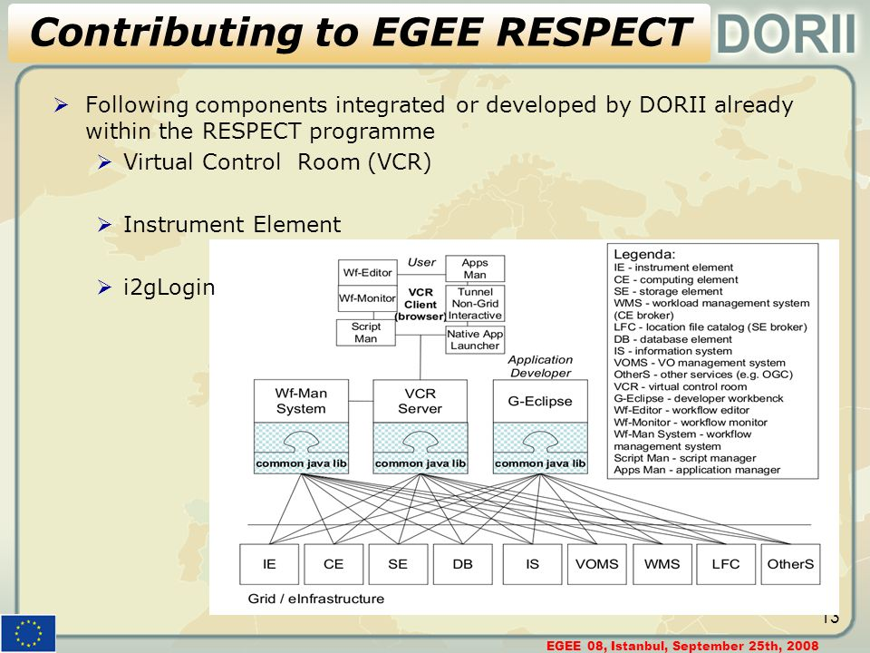 EGEE 08, Istanbul, September 25th, 2008 13 Contributing to EGEE RESPECT  Following components integrated or developed by DORII already within the RESPECT programme  Virtual Control Room (VCR)  Instrument Element  i2gLogin
