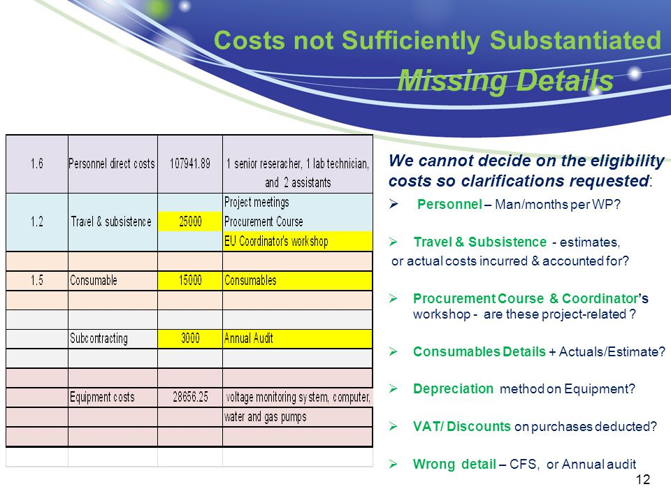 Costs not Sufficiently Substantiated Missing Details We cannot decide on the eligibility costs so clarifications requested:  Personnel – Man/months p