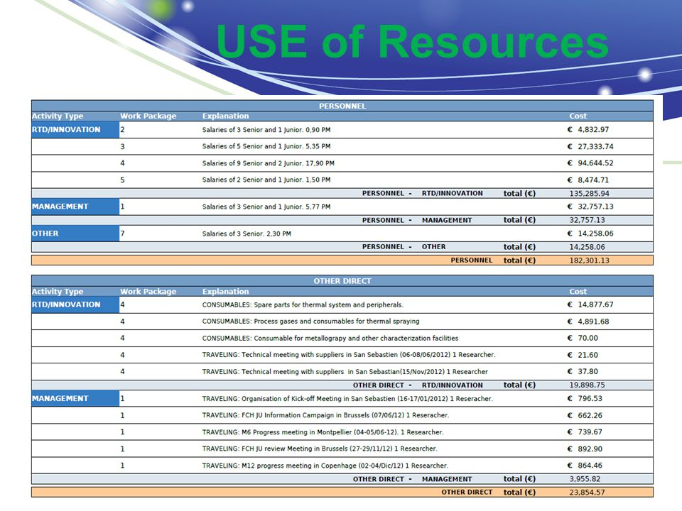 USE of Resources 15