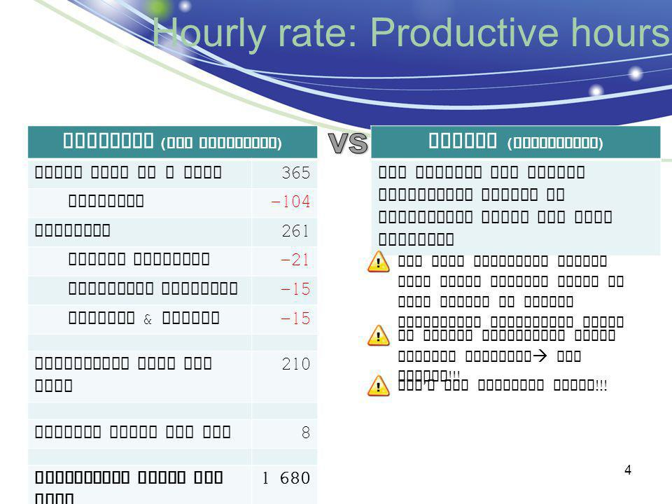 Hourly rate: Productive hours Standard ( ALL employees ) Total days in a year 365 Weekends -104 Subtotal 261 Annual holidays -21 Statutory holidays -15 Illness & others -15 Productive days per year 210 Working hours per day 8 Productive hours per year 1 680 Actual ( individual ) You compute the actual individual number of productive hours for each employee Don ' t use billable hours !!.