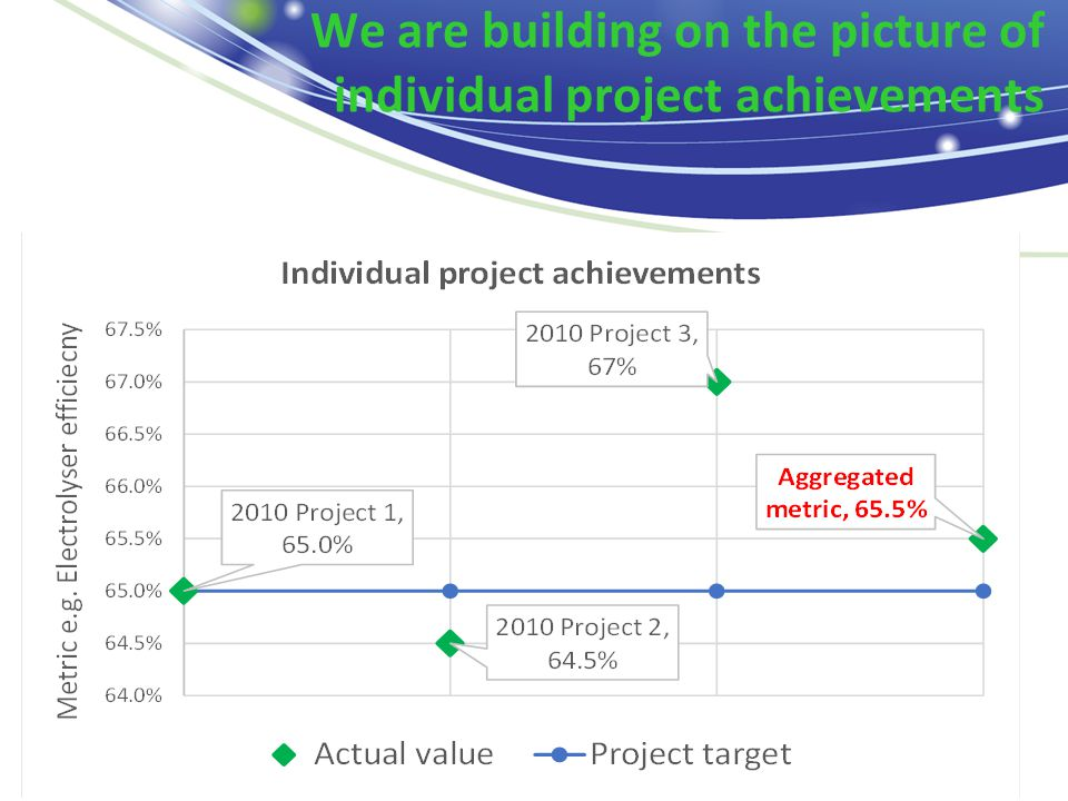 We are building on the picture of individual project achievements