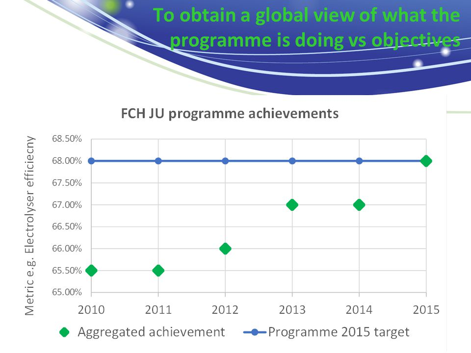 To obtain a global view of what the programme is doing vs objectives