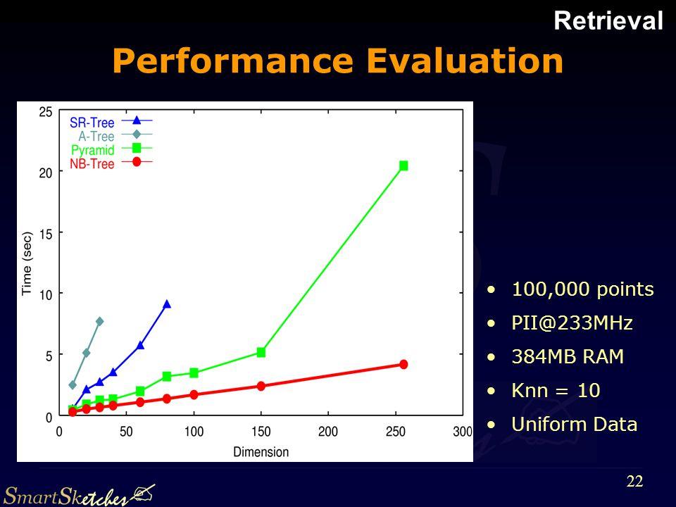 S 22 Performance Evaluation 100,000 points PII@233MHz 384MB RAM Knn = 10 Uniform Data Retrieval