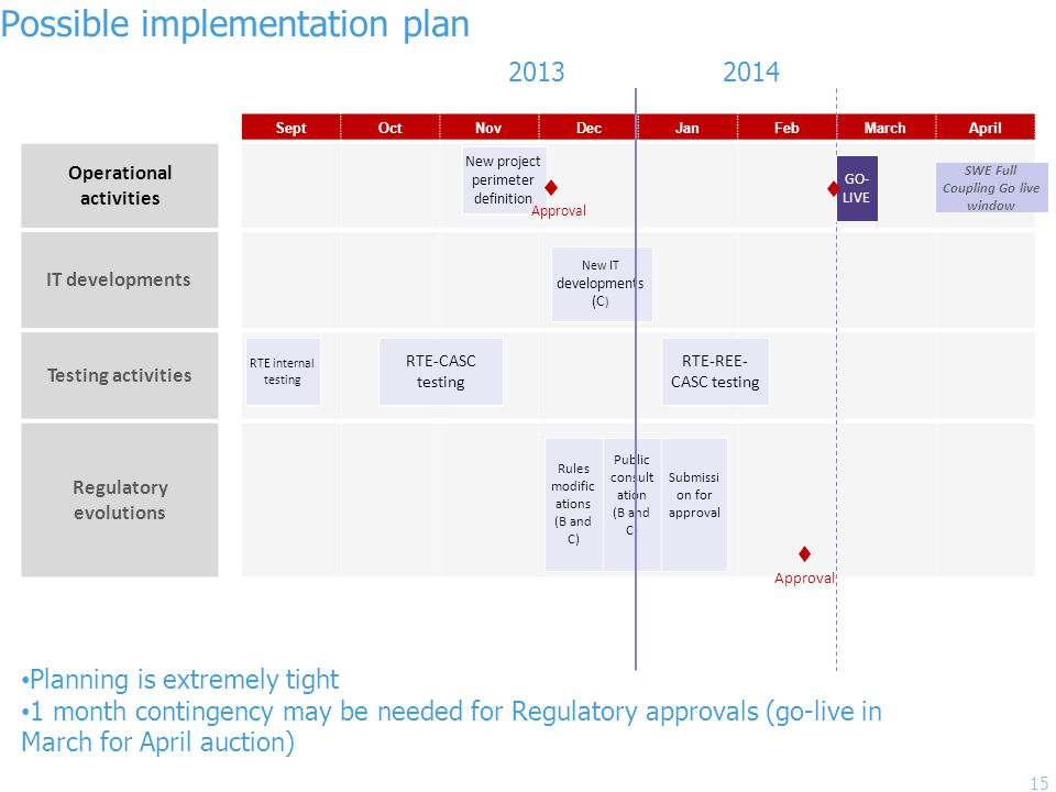 Possible implementation plan 15 SeptOctNovDecJanFebMarchApril Operational activities IT developments Testing activities Regulatory evolutions New project perimeter definition Approval RTE internal testing RTE-CASC testing RTE-REE- CASC testing New IT developments (C ) Public consult ation (B and C) Rules modific ations (B and C) Submissi on for approval Approval GO- LIVE SWE Full Coupling Go live window Planning is extremely tight 1 month contingency may be needed for Regulatory approvals (go-live in March for April auction) 2013 2014