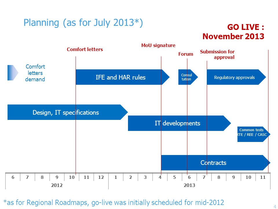 Planning (as for July 2013*) 67891011121234567891011 20122013 IT developments Contracts IFE and HAR rules GO LIVE : November 2013 Comfort letters Consul tation Design, IT specifications Forum MoU signature Common tests RTE / REE / CASC Comfort letters demand Submission for approval Regulatory approvals 4 *as for Regional Roadmaps, go-live was initially scheduled for mid-2012