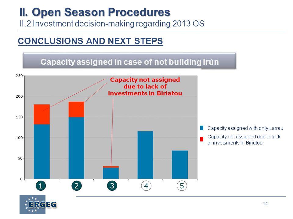 14 II. Open Season Procedures II.