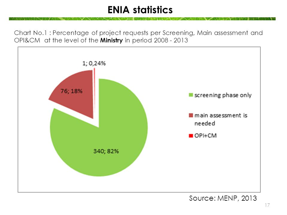 ENIA statistics Chart No.1 : Percentage of project requests per Screening, Main assessment and OPI&CM at the level of the Ministry in period 2008 - 20