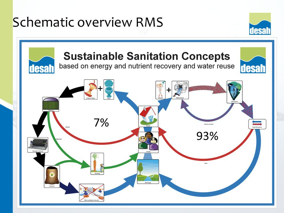 Schematic overview RMS 7% 93%