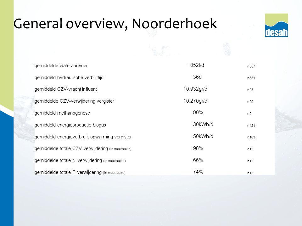 General overview, Noorderhoek gemiddelde wateraanvoer 1052l/d n557 gemiddeld hydraulische verblijftijd 36d n551 gemiddeld CZV-vracht influent 10.932gr/d n28 gemiddelde CZV-verwijdering vergister 10.270gr/d n29 gemiddeld methanogenese 90% n9 gemiddeld energieproductie biogas 30kWh/d n421 gemiddeld energieverbruik opwarming vergister 50kWh/d n103 gemiddelde totale CZV-verwijdering (in meetreeks) 98% n13 gemiddelde totale N-verwijdering (in meetreeks) 66% n13 gemiddelde totale P-verwijdering (in meetreeks) 74% n13