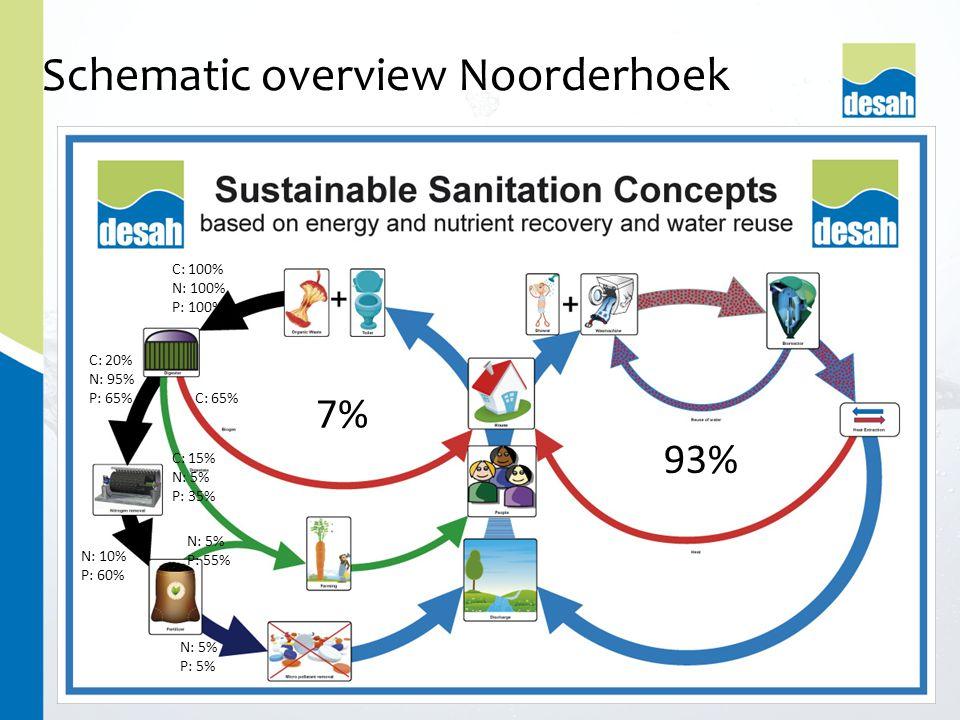 Schematic overview Noorderhoek 7% 93% C: 65% C: 15% N: 5% P: 35% C: 20% N: 95% P: 65% N: 10% P: 60% N: 5% P: 55% N: 5% P: 5% C: 100% N: 100% P: 100%