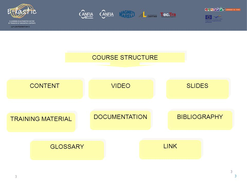 3 3 3 COURSE STRUCTURE CONTENT VIDEO SLIDES TRAINING MATERIAL DOCUMENTATION BIBLIOGRAPHY GLOSSARY LINK