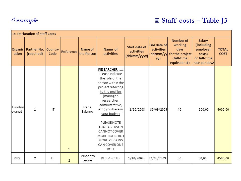  Staff costs – Table J3  example J.3: Declaration of Staff Costs Organis ation Partner No.