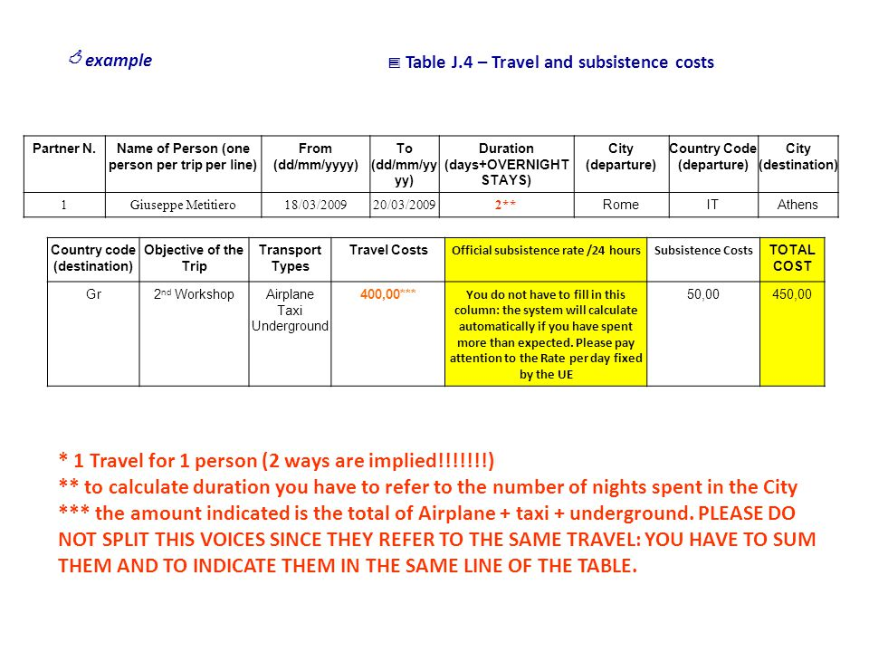  Table J.4 – Travel and subsistence costs  example Partner N.Name of Person (one person per trip per line) From (dd/mm/yyyy) To (dd/mm/yy yy) Duration (days+OVERNIGHT STAYS) City (departure) Country Code (departure) City (destination) 1Giuseppe Metitiero18/03/200920/03/20092** RomeITAthens Country code (destination) Objective of the Trip Transport Types Travel Costs Official subsistence rate /24 hoursSubsistence Costs TOTAL COST Gr2 nd WorkshopAirplane Taxi Underground 400,00*** You do not have to fill in this column: the system will calculate automatically if you have spent more than expected.
