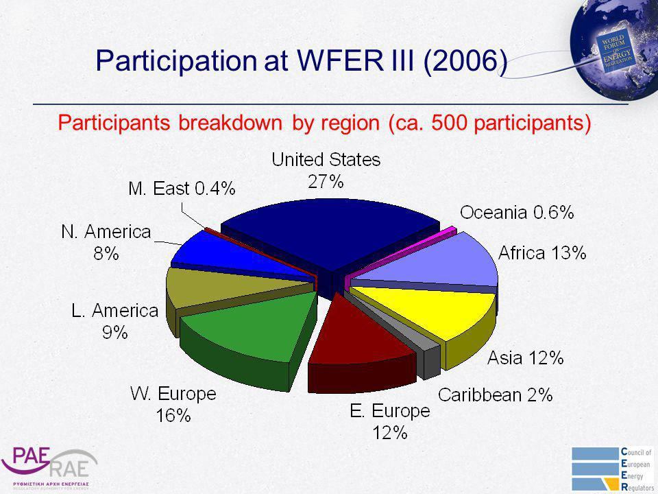Participation at WFER III (2006) Participants breakdown by region (ca. 500 participants)