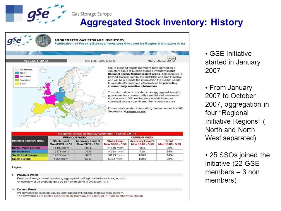 GSE ASI Current Status Accuracy level improved – 100 % since January 2009 Since October 2007, aggregation per hubs => 8 hubs since 28 May 2009 (NBP & Zeebrugge splitted) Early publication (Wednesday instead of Thursday) in January 2009 GSE members are moving towards automatic data posting (around 10 fully automatic up to now)