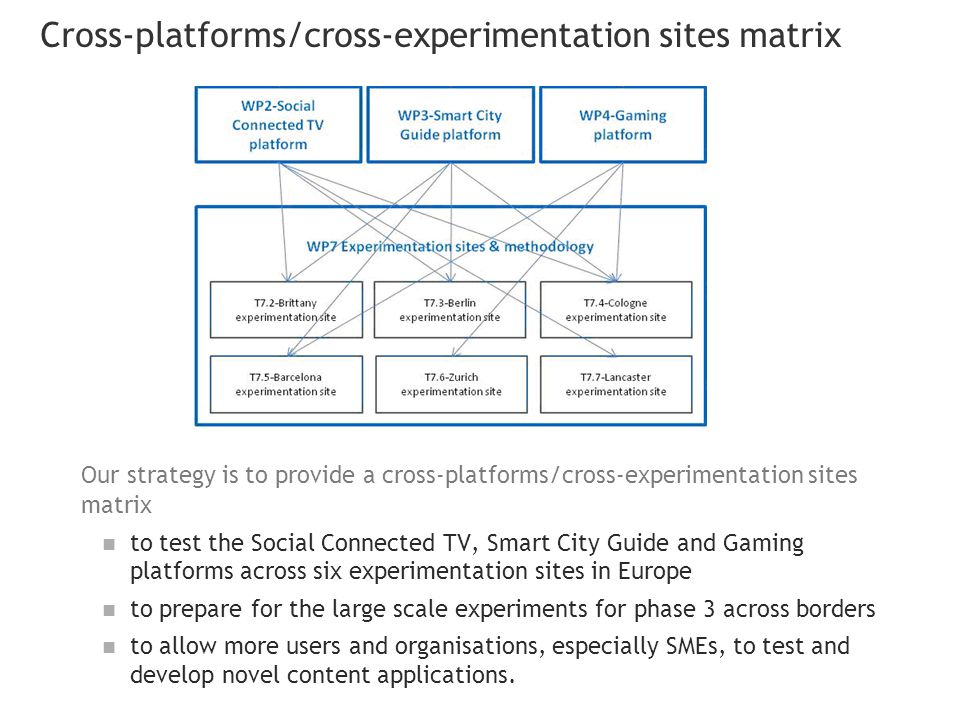 Cross-platforms/cross-experimentation sites matrix Our strategy is to provide a cross-platforms/cross-experimentation sites matrix to test the Social Connected TV, Smart City Guide and Gaming platforms across six experimentation sites in Europe to prepare for the large scale experiments for phase 3 across borders to allow more users and organisations, especially SMEs, to test and develop novel content applications.