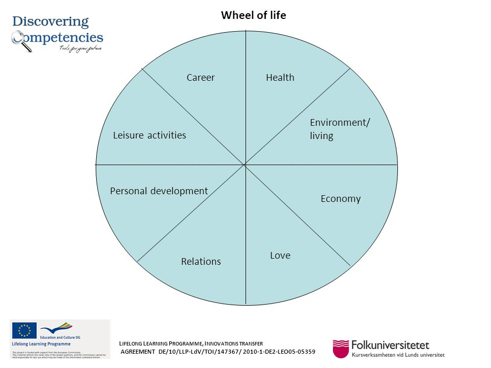 Wheel of life L IFELONG L EARNING P ROGRAMME, I NNOVATIONS TRANSFER AGREEMENT DE/10/LLP-LdV/TOI/147367/ 2010-1-DE2-LEO05-05359 Environment/ living Economy Love Relations Personal development Leisure activities Health Career
