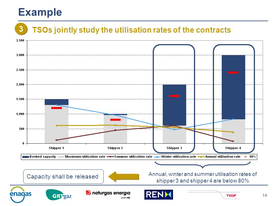 14 Example TSOs jointly study the utilisation rates of the contracts 3 Annual, winter and summer utilisation rates of shipper 3 and shipper 4 are below 80% Capacity shall be released