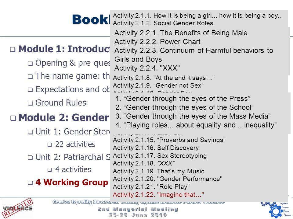 Booklet III Activities  Module 1: Introduction & Setting Goals  Opening & pre-questionnaire  The name game: the meaning of our names  Expectations and objectives  Ground Rules  Module 2: Gender Stereotypes & Gender Equality  Unit 1: Gender Stereotypes - Masculinities vs Femininities  22 activities  Unit 2: Patriarchal Societies  4 activities  4 Working Group Exercises Activity 2.1.1.