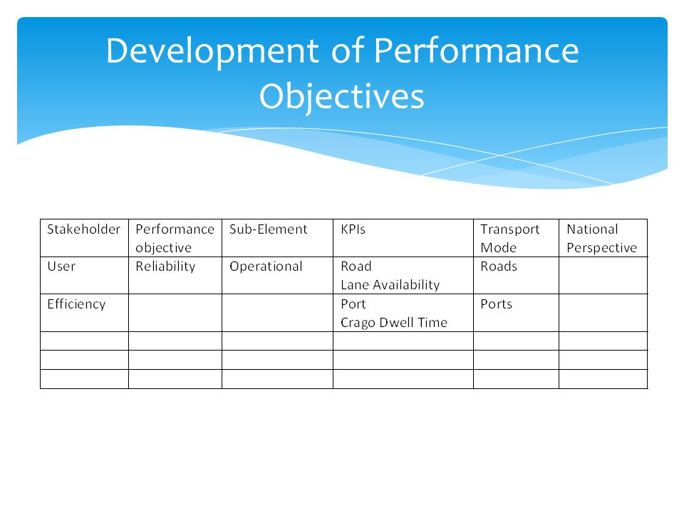 Development of Performance Objectives