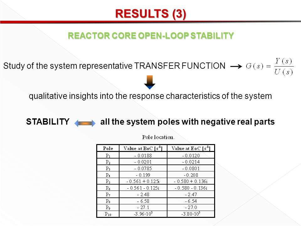 RESULTS (3) REACTOR CORE OPEN-LOOP STABILITY Study of the system representative TRANSFER FUNCTION qualitative insights into the response characteristics of the system STABILITY all the system poles with negative real parts