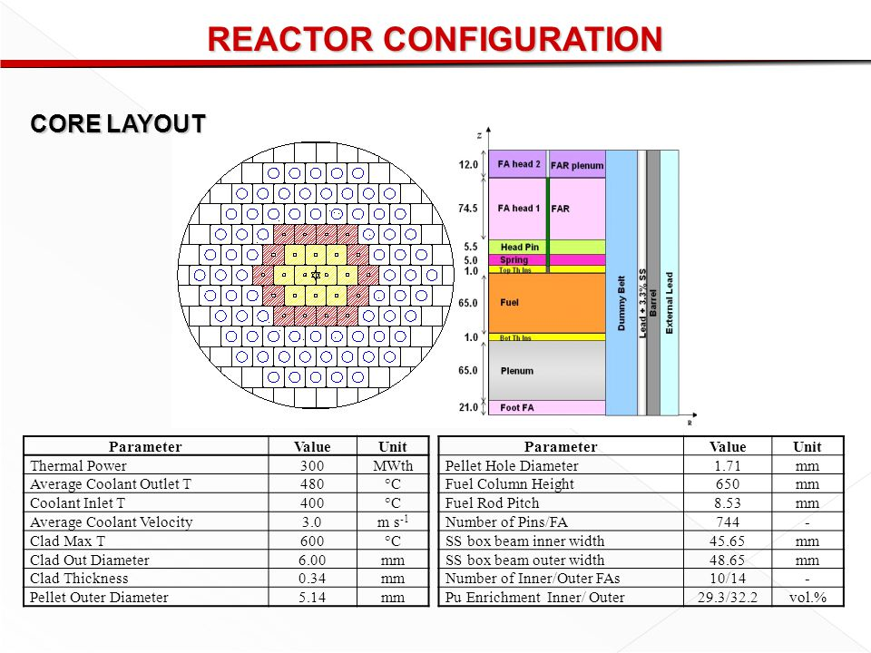 REACTOR CONFIGURATION ParameterValueUnit Thermal Power300MWth Average Coolant Outlet T480°C Coolant Inlet T400°C Average Coolant Velocity3.0m s -1 Clad Max T600°C Clad Out Diameter6.00mm Clad Thickness0.34mm Pellet Outer Diameter5.14mm ParameterValueUnit Pellet Hole Diameter1.71mm Fuel Column Height650mm Fuel Rod Pitch8.53mm Number of Pins/FA744- SS box beam inner width45.65mm SS box beam outer width48.65mm Number of Inner/Outer FAs10/14- Pu Enrichment Inner/ Outer29.3/32.2vol.% CORE LAYOUT
