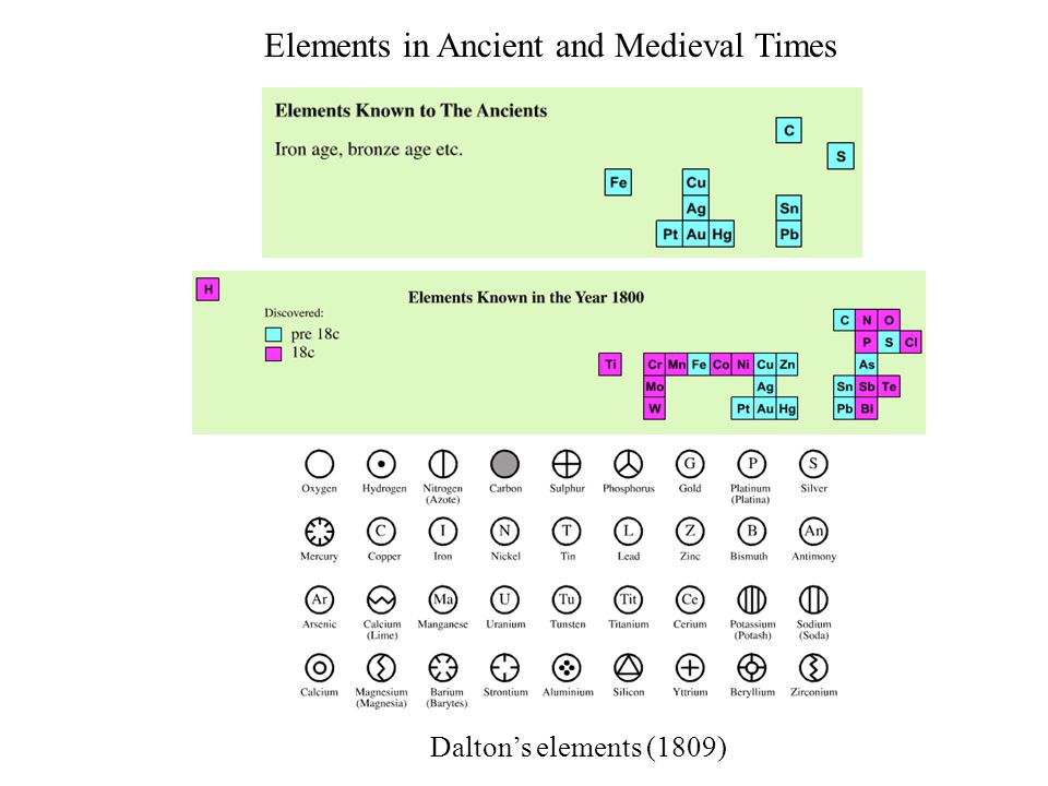 Periodic Table of Elements - History During the nineteenth century, chemists began to categorize the elements according to similarities in their physical and chemical properties.