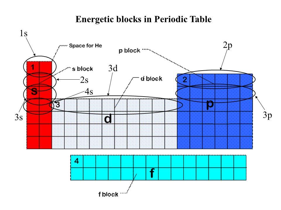 Energetic blocks in Periodic Table 1s 2s 2p 3s 3p 4s 3d