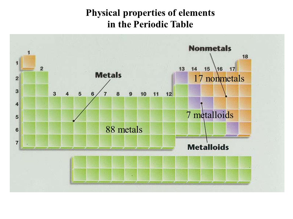 Physical properties of elements in the Periodic Table 88 metals 17 nonmetals 7 metalloids