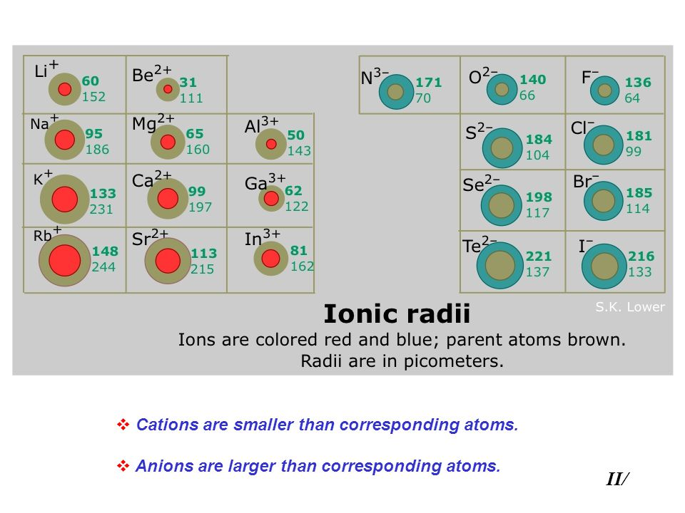  Cations are smaller than corresponding atoms.  Anions are larger than corresponding atoms. II/