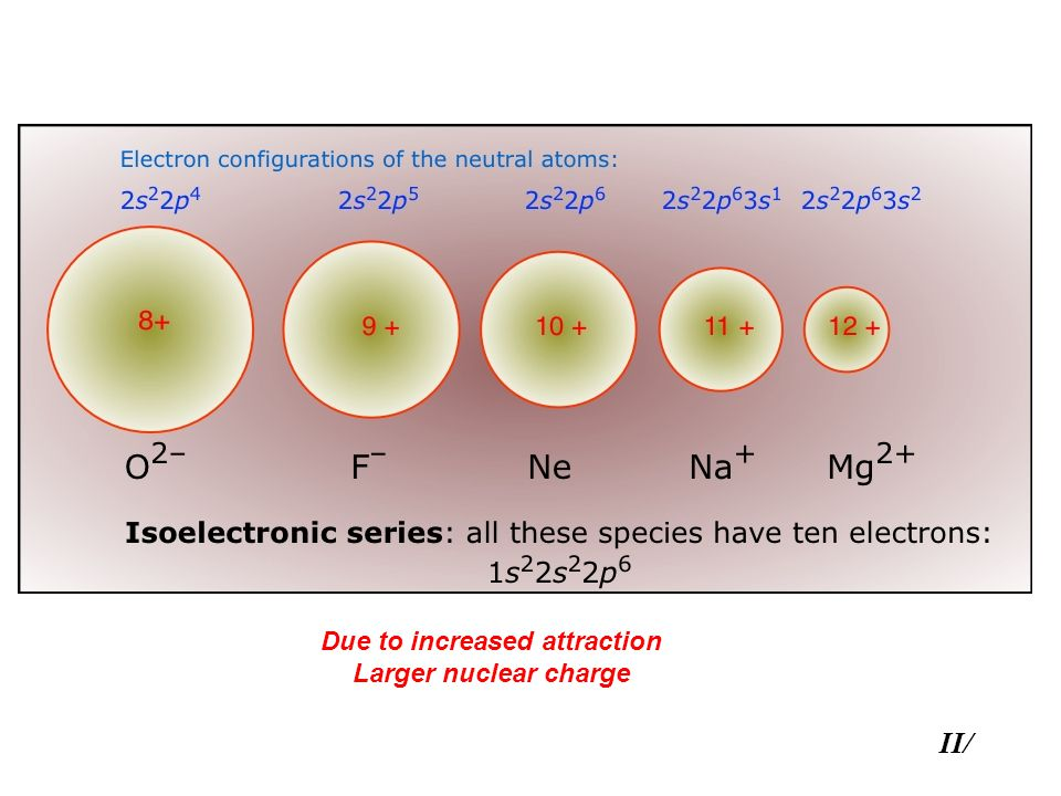 Due to increased attraction Larger nuclear charge II/