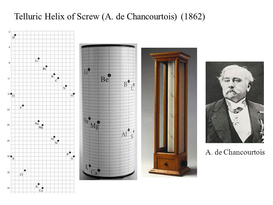 Telluric Helix of Screw (A. de Chancourtois) (1862) A. de Chancourtois