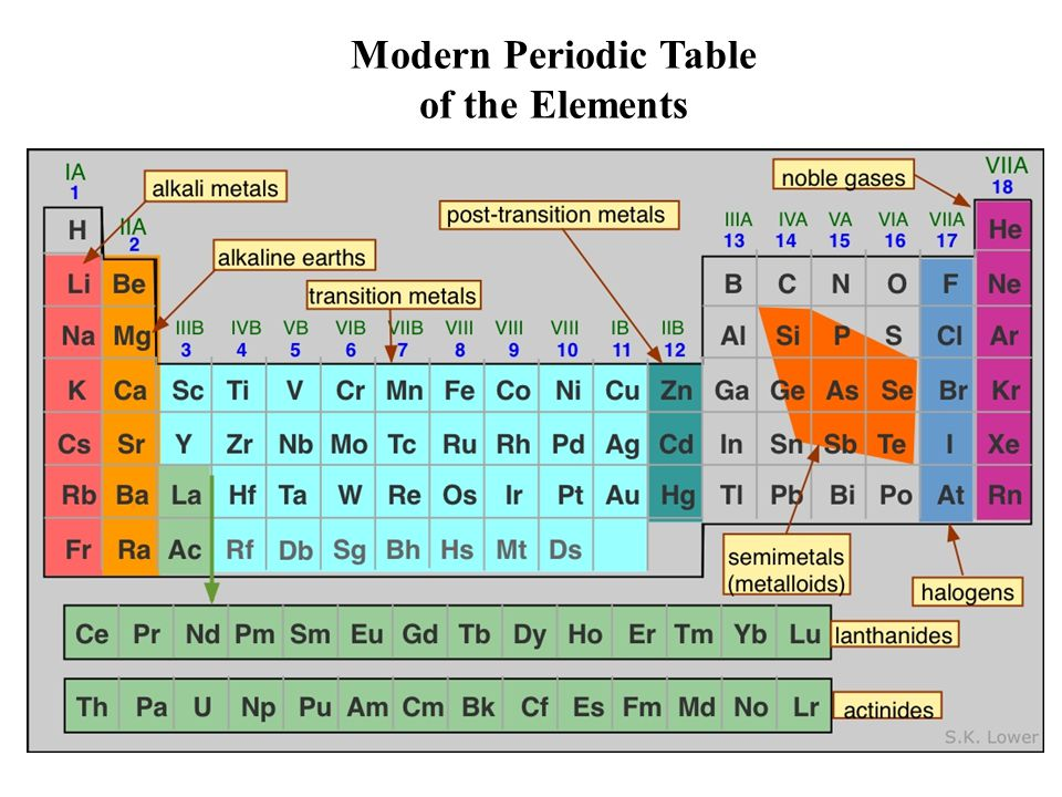Different modern versions of Periodic Table Round Table of Elements Fractal Table of Elements