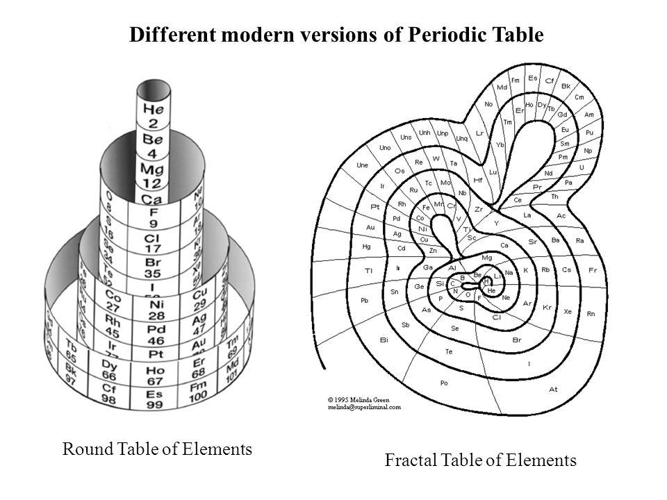 Factors affecting the atomic radius: