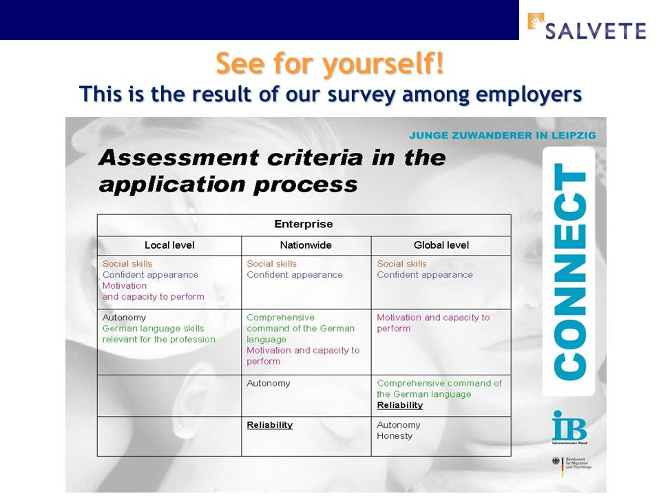 See for yourself! This is the result of our survey among employers