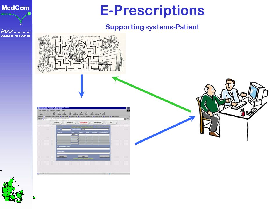 E-Prescriptions Supporting systems-Patient