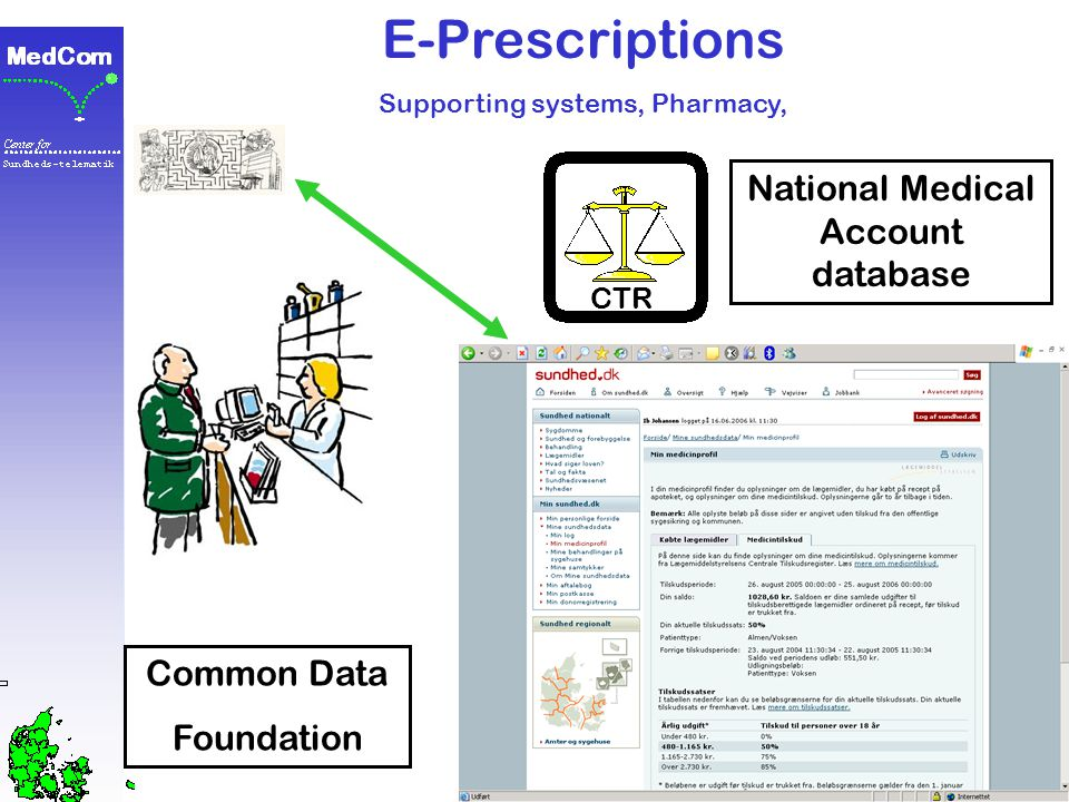 E-Prescriptions Supporting systems, Pharmacy, Common Data Foundation CTR National Medicine Account database <75 €, 75-200 €, 200-500 €