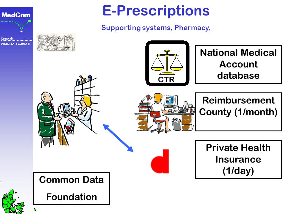 E-Prescriptions Supporting systems, Pharmacy, Common Data Foundation CTR National Medical Account database Reimbursement County (1/month)