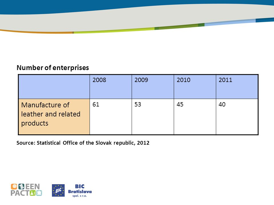 Number of enterprises Source: Statistical Office of the Slovak republic, 2012 2008200920102011 Manufacture of leather and related products 61534540